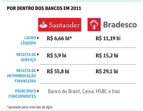 Banco-bradesco-e-santander-decepcionam-em-2011-blog-televendas-e-cobranca_2