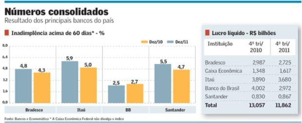 Inadimplência-reduz-o-lucro-de-grandes-bancos