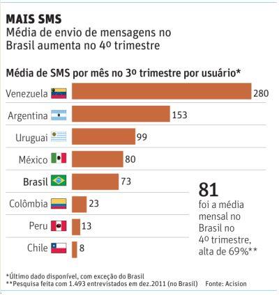 Uso-de-mensagem-SMS-cresce-69%-no-Brasil-interna