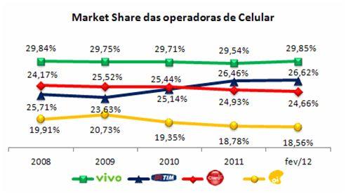 Gestao-de-Telecom–Desafios-no-Acionamento-de-Clientes-via-Celular-blog-televendas-e-cobranca