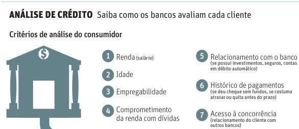 Saiba-como-bancos-decidem-se-clientes-merecem-credito-televendas-cobranca-1