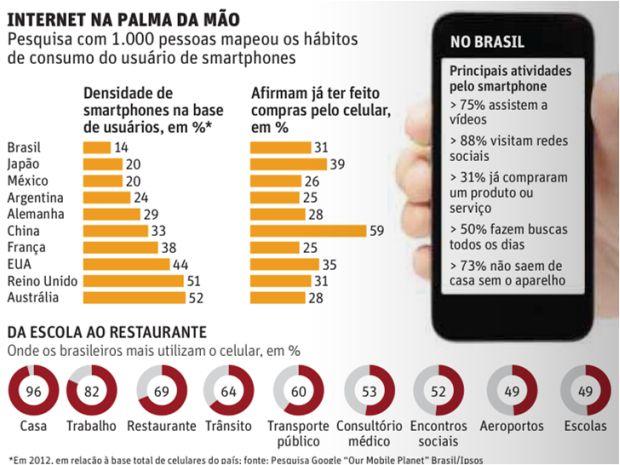 Brasil-e-destaque-em-compra-por-celular-interna