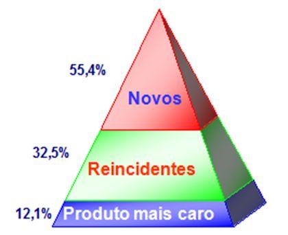 Case-Redução-de-Reclamacoes-atraves-de-previsibilidade-televendas-cobranca-interna-2