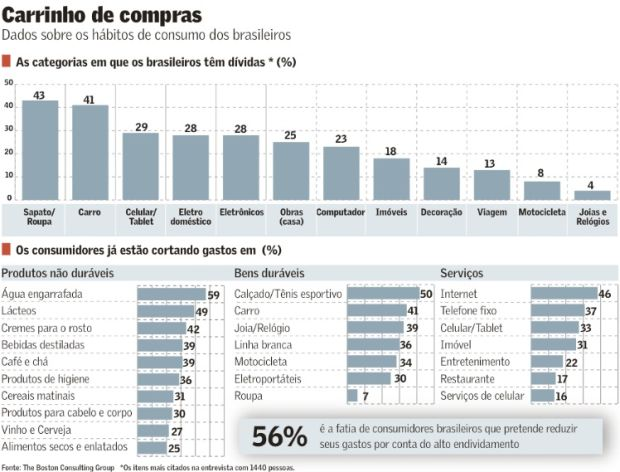 Endividado-brasileiro-corta-gastos-e-comeca-a-olhar-taxa-de-juro-televendas-cobranca-interna
