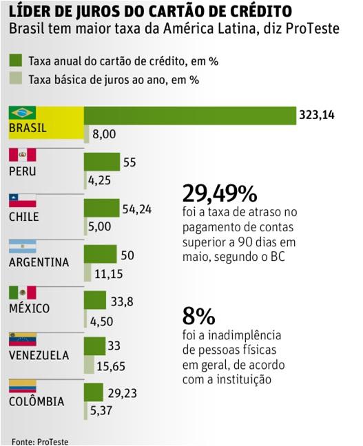 Juros-do-cartao-de-credito-no-Brasil-sao-mais-altos-da-America-Latina-televendas-cobranca-interna