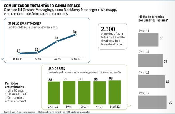 WhatsApp-e-BlackBerry-Messenger-jogam-SMS-para-escanteio-televendas-cobranca-interna