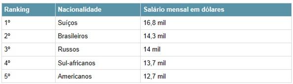 Brasileiros-esperam-ganhar-quase-30-mil-por-mes-apos-mba-televendas-cobranca-interna