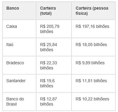BB-quer-o-2-lugar-em-credito-Imobiliario-em-2013-televendas-cobranca-interna-1