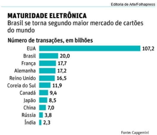 Brasil-ja-e-o-segundo-maior-mercado-de-cartoes-do-mundo-televendas-cobranca-interna-1