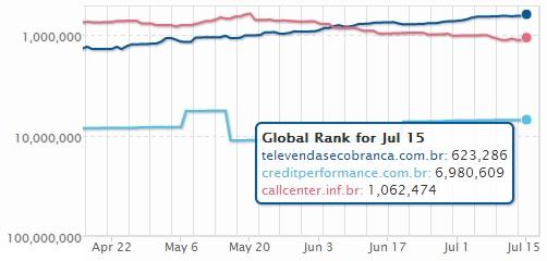 Blog-televendas-e-cobranca-conquista-a-lideranca-entre-os-portais-do-setor-de-contact-center-no-pais-indica-empresa-do-grupo-amazon-com-televendas-cobranca