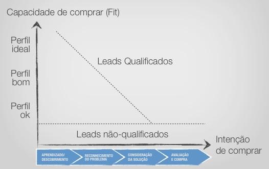 Como-qualificar-leads-e-entregar-as-melhores-oportunidades-para-vendas-televendas-cobranca-interna-1