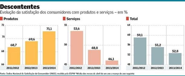 indice-de-satisfacao-do-consumidor-cai-para-52-8-televendas-cobranca-interna-1