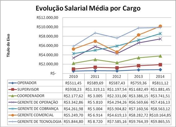 Estudos-atualizam-dados-sobre-o-mercado-de-trabalho-do-call-center-saiba-os-salarios-por-funcao-televendas-cobranca-interna-2