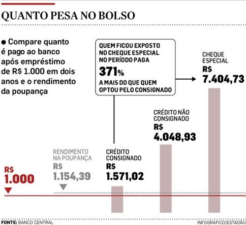 Um-quarto-dos-correntistas-do-brasil-fecha-o-mes-com-a-conta-no-vermelho-televendas-cobranca-interna-1