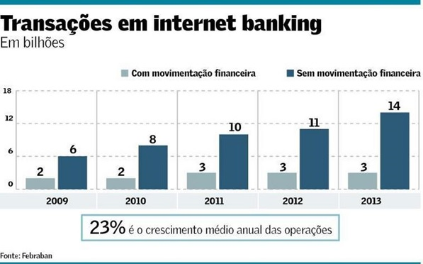 Internet-banking-avanca-na-escolha-dos-clientes-televendas-cobranca-interna-1