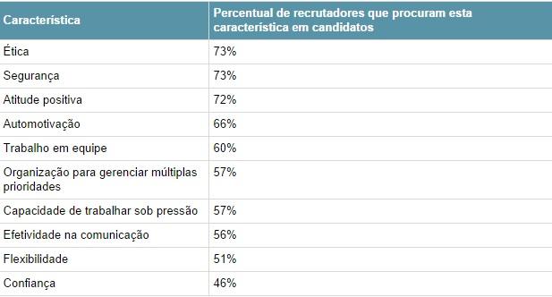 As-10-atitudes-mais-valorizadas-por-recrutadores-televendas-cobranca-interna-1
