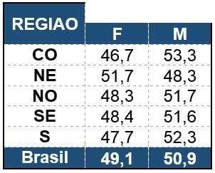 Nordeste-e-a-unica-regiao-do-pais-onde-as-mulheres-estao-mais-inadimplentes-que-os-homens-revela-estudo-televendas-cobranca-interna-1