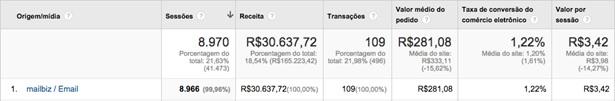 7-metricas-essenciais-para-medir-retorno-financeiro-do-email-marketing-televendas-cobranca-interna-1