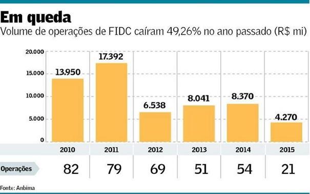 FIDC-captacao-com-venda-de-recebiveis-tem-forte-recuo-televendas-cobranca-interna-1