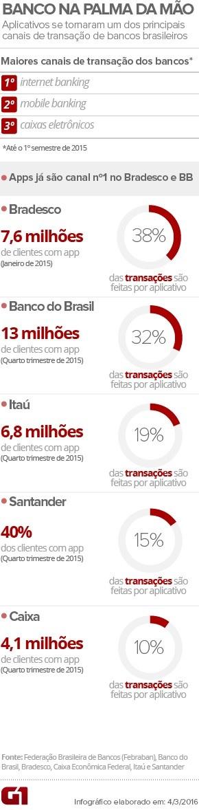 Apps-para-smartphone-se-tornam-canal-n-1-de-bancos-brasileiros-televendas-cobranca-interna-1