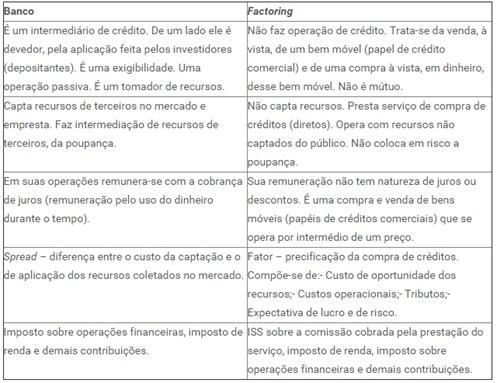 Factoring-antecipacao-recebiveis-barato-televendas-cobranca-interna-1