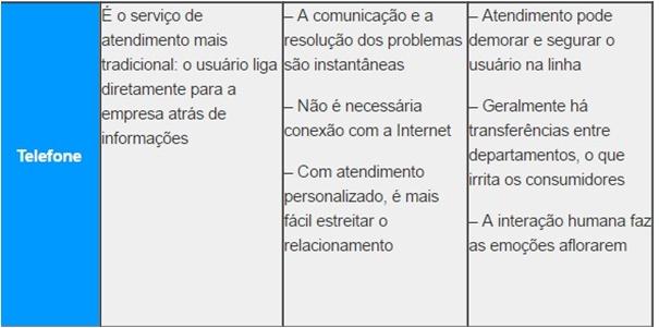 E-mail-telefone-ou-redes-sociais-com-que-atendimento-eu-vou-televendas-cobranca-interna-3