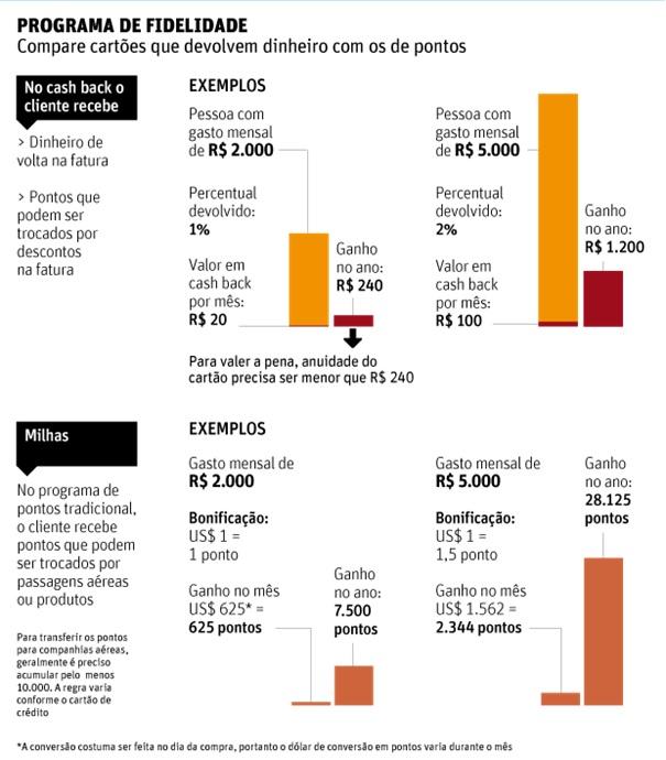 Cartoes-novos-oferecem-dinheiro-de-volta-em-vez-de-milhas-aereas-televendas-cobranca-interna-1