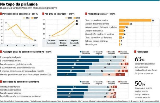 Consumo-colaborativo-avanca-no-brasil-televendas-cobranca-interno-1