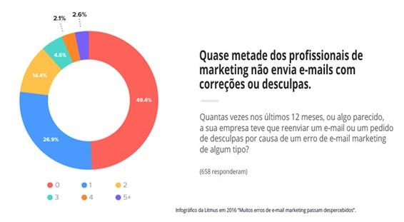 7-erros-classicos-de-e-mail-marketing-e-como-evita-los-televendas-cobranca-interna-3