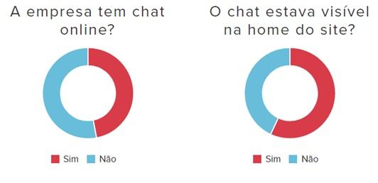 Panorama-do-atendimento-via-chat-no-e-commerce-brasileiro-televendas-cobranca-interna-1