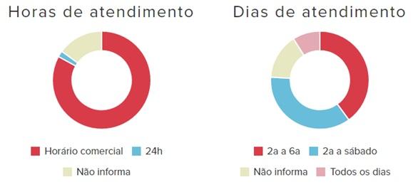Panorama-do-atendimento-via-chat-no-e-commerce-brasileiro-televendas-cobranca-interna-2