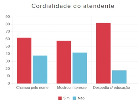 Panorama-do-atendimento-via-chat-no-e-commerce-brasileiro-televendas-cobranca-interna-3