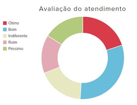 Panorama-do-atendimento-via-chat-no-e-commerce-brasileiro-televendas-cobranca-interna-4