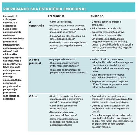 Fases-do-processo-de-negociacacao-sutil-arte-da-troca-de-concessoes-televendas-cobranca-interna-3