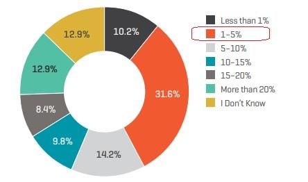 Porque-a-analise-de-risco-manual-pode-evitar-fraudes-e-ainda-aumentar-as-vendas-no-e-commerce-televendas-cobranca-interna-1