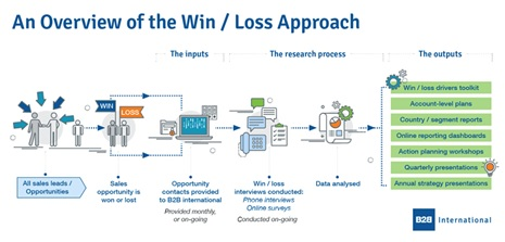Aplique-a-metodologia-win-loss-em-sua-empresa-e-descubra-como-vender-mais-evitando-erros-e-repetindo-acertos-televendas-cobranca-interna-1