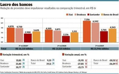 Provisao-menor-puxa-lucro-de-bancos-televendas-cobranca-1